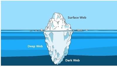Dark Web; Anonymity and Privacy