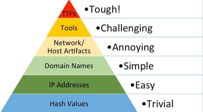 Threat Hunting III – Pyramid of Pain